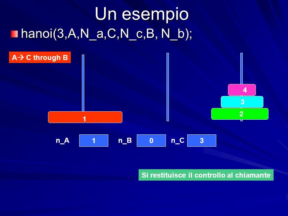 Un esempio A C through B 4 3 2 1 103 n_An_Bn_C Si restituisce il controllo al chiamante hanoi(3,A,N_a,C,N_c,B, N_b);