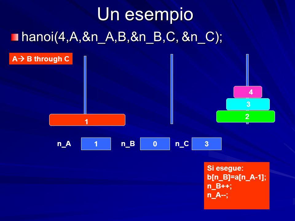 Un esempio A B through C 4 3 2 1 103 n_An_Bn_C hanoi(4,A,&n_A,B,&n_B,C, &n_C); Si esegue: b[n_B]=a[n_A-1]; n_B++; n_A--;