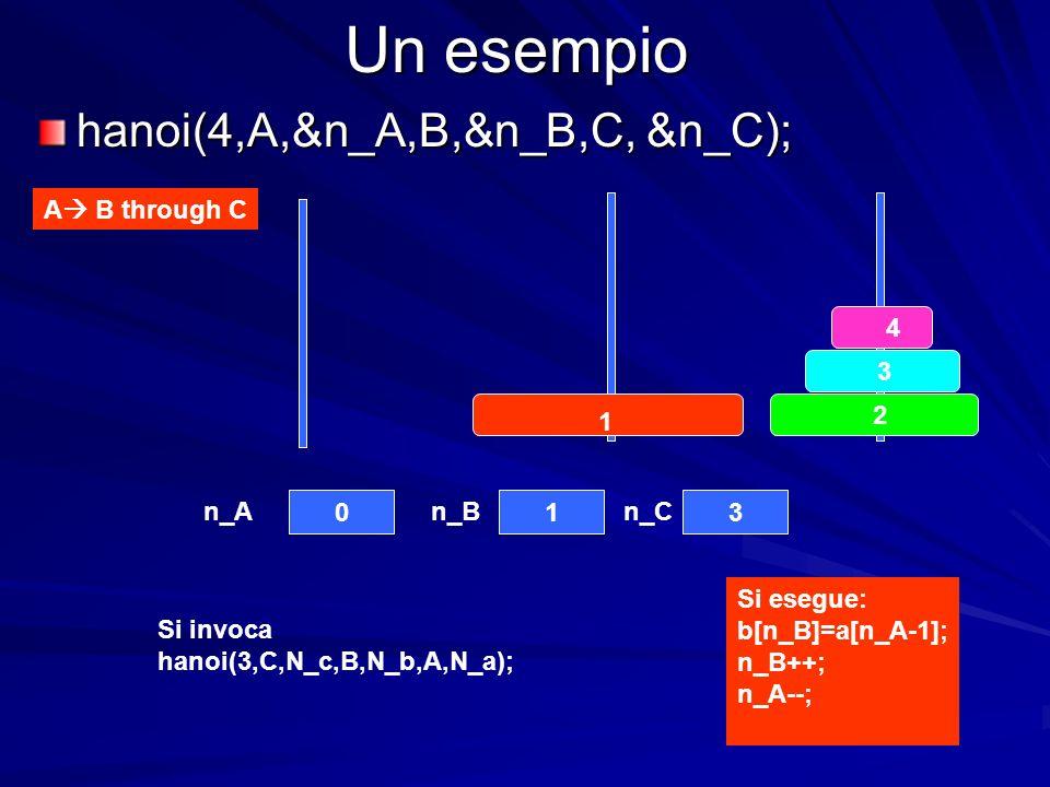 Un esempio A B through C 4 3 2 1 013 n_An_Bn_C hanoi(4,A,&n_A,B,&n_B,C, &n_C); Si esegue: b[n_B]=a[n_A-1]; n_B++; n_A--; Si invoca hanoi(3,C,N_c,B,N_b