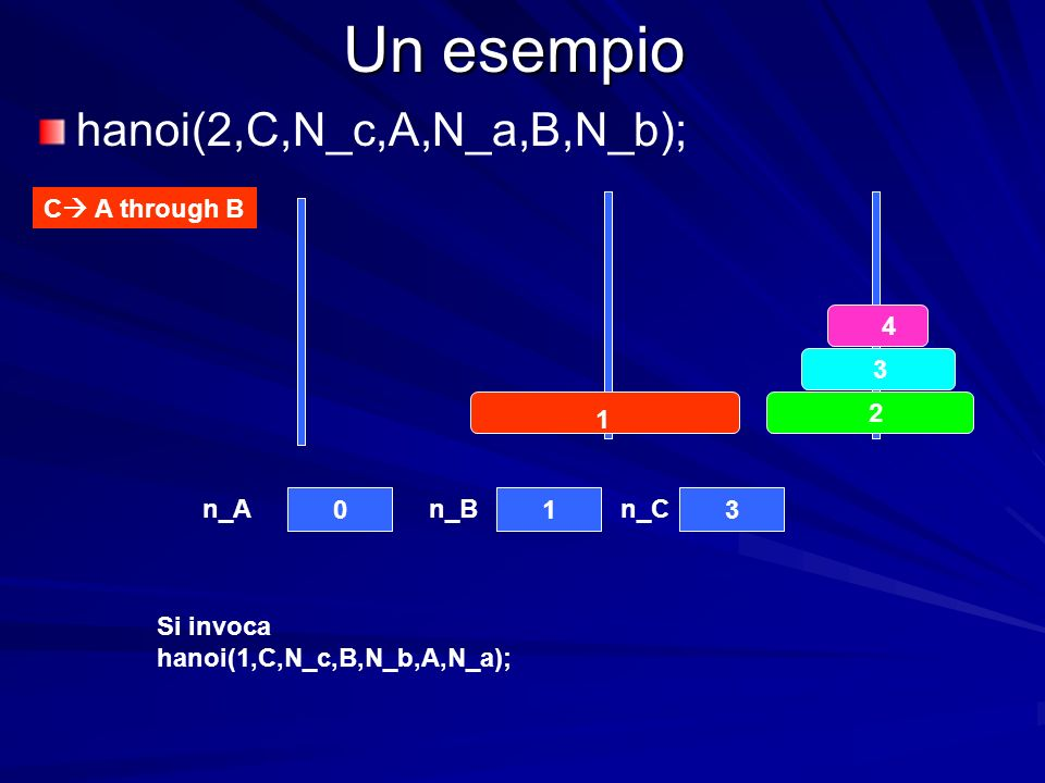 Un esempio C A through B 4 3 2 1 013 n_An_Bn_C hanoi(2,C,N_c,A,N_a,B,N_b); Si invoca hanoi(1,C,N_c,B,N_b,A,N_a);