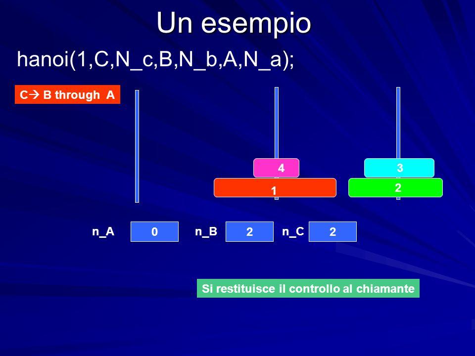 Un esempio C B through A 4 3 2 1 022 n_An_Bn_C hanoi(1,C,N_c,B,N_b,A,N_a); Si restituisce il controllo al chiamante