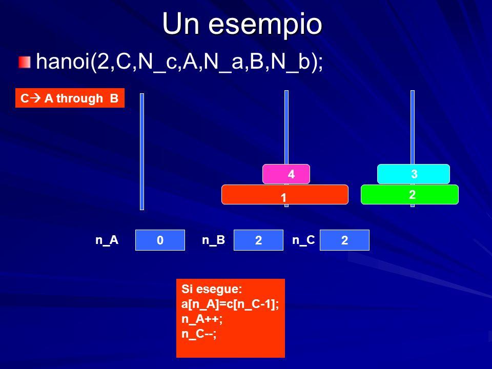 Un esempio C A through B 4 3 2 1 022 n_An_Bn_C hanoi(2,C,N_c,A,N_a,B,N_b); Si esegue: a[n_A]=c[n_C-1]; n_A++; n_C--;