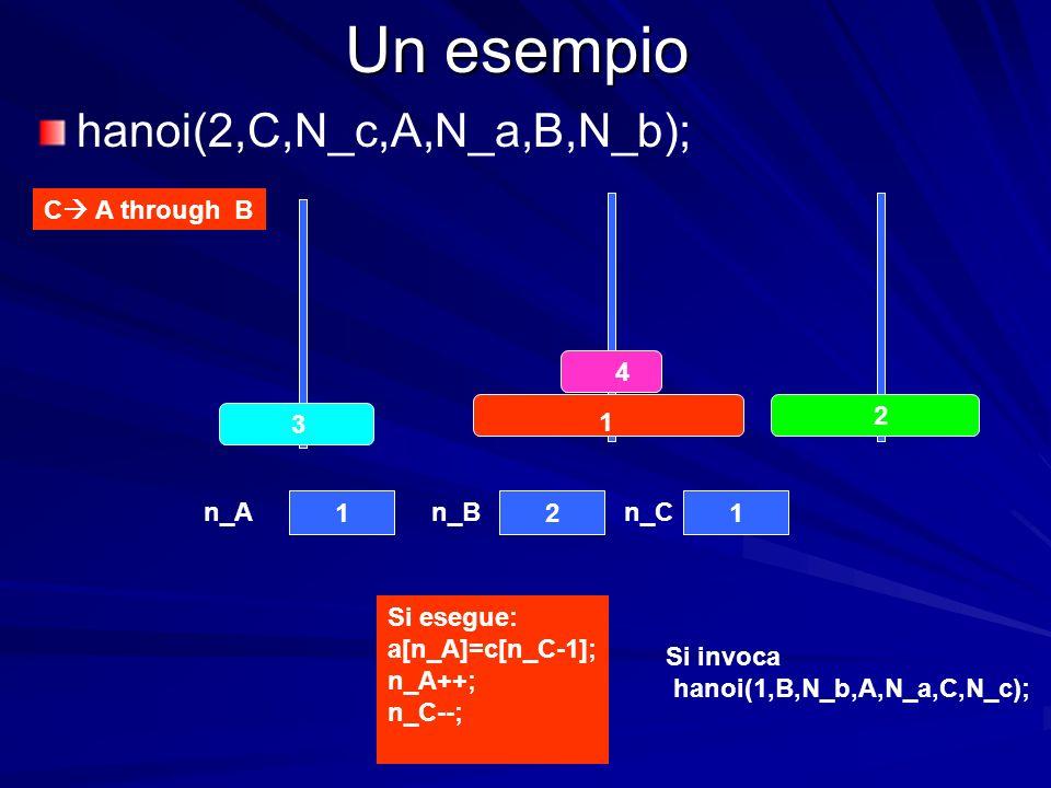 Un esempio C A through B 4 3 2 1 121 n_An_Bn_C hanoi(2,C,N_c,A,N_a,B,N_b); Si esegue: a[n_A]=c[n_C-1]; n_A++; n_C--; Si invoca hanoi(1,B,N_b,A,N_a,C,N