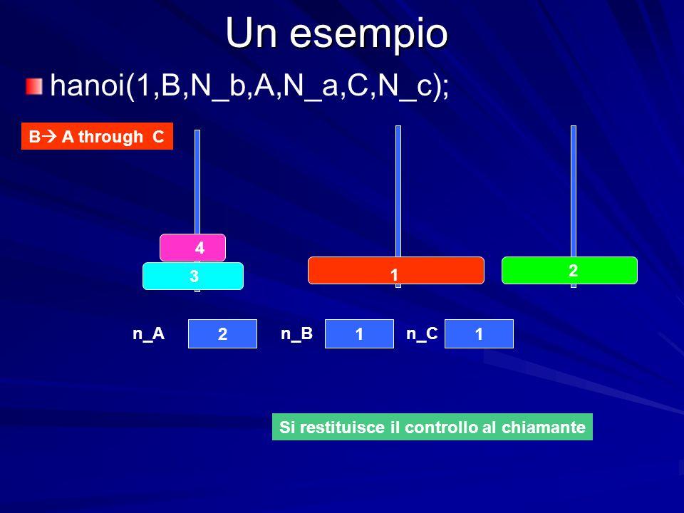 Un esempio B A through C 4 3 2 1 211 n_An_Bn_C hanoi(1,B,N_b,A,N_a,C,N_c); Si restituisce il controllo al chiamante