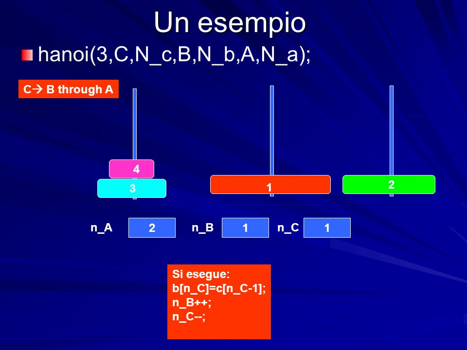 Un esempio 4 3 2 1 211 n_An_Bn_C C B through A hanoi(3,C,N_c,B,N_b,A,N_a); Si esegue: b[n_C]=c[n_C-1]; n_B++; n_C--;