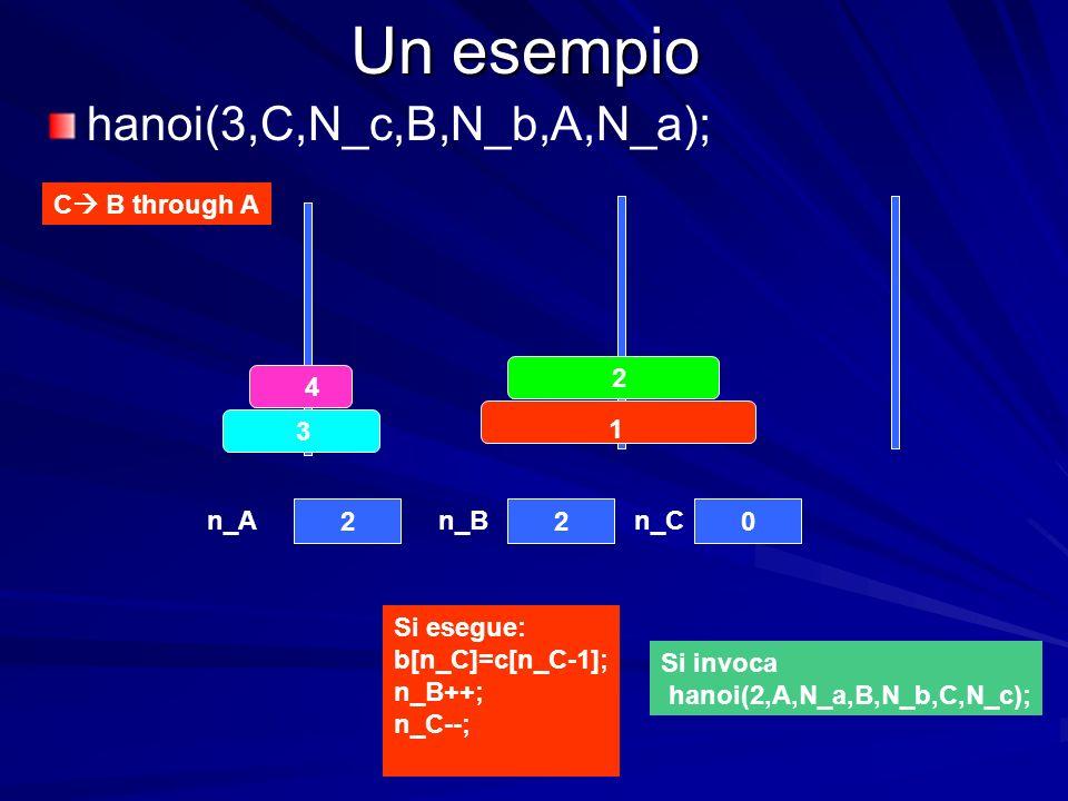 Un esempio 4 3 2 1 220 n_An_Bn_C C B through A hanoi(3,C,N_c,B,N_b,A,N_a); Si esegue: b[n_C]=c[n_C-1]; n_B++; n_C--; Si invoca hanoi(2,A,N_a,B,N_b,C,N