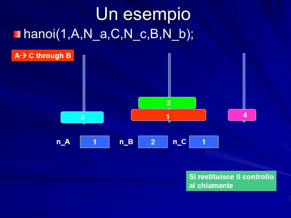 Un esempio 4 3 2 1 121 n_An_Bn_C A C through B hanoi(1,A,N_a,C,N_c,B,N_b); Si restituisce il controllo al chiamante