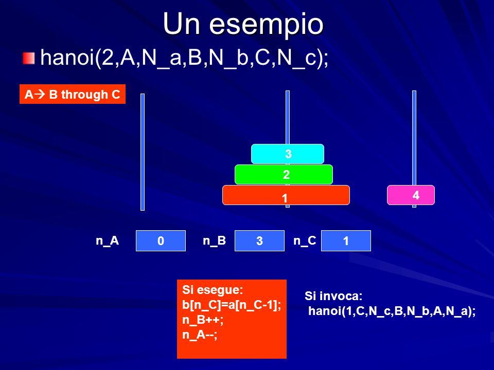 Un esempio 4 3 2 1 031 n_An_Bn_C A B through C hanoi(2,A,N_a,B,N_b,C,N_c); Si esegue: b[n_C]=a[n_C-1]; n_B++; n_A--; Si invoca: hanoi(1,C,N_c,B,N_b,A,