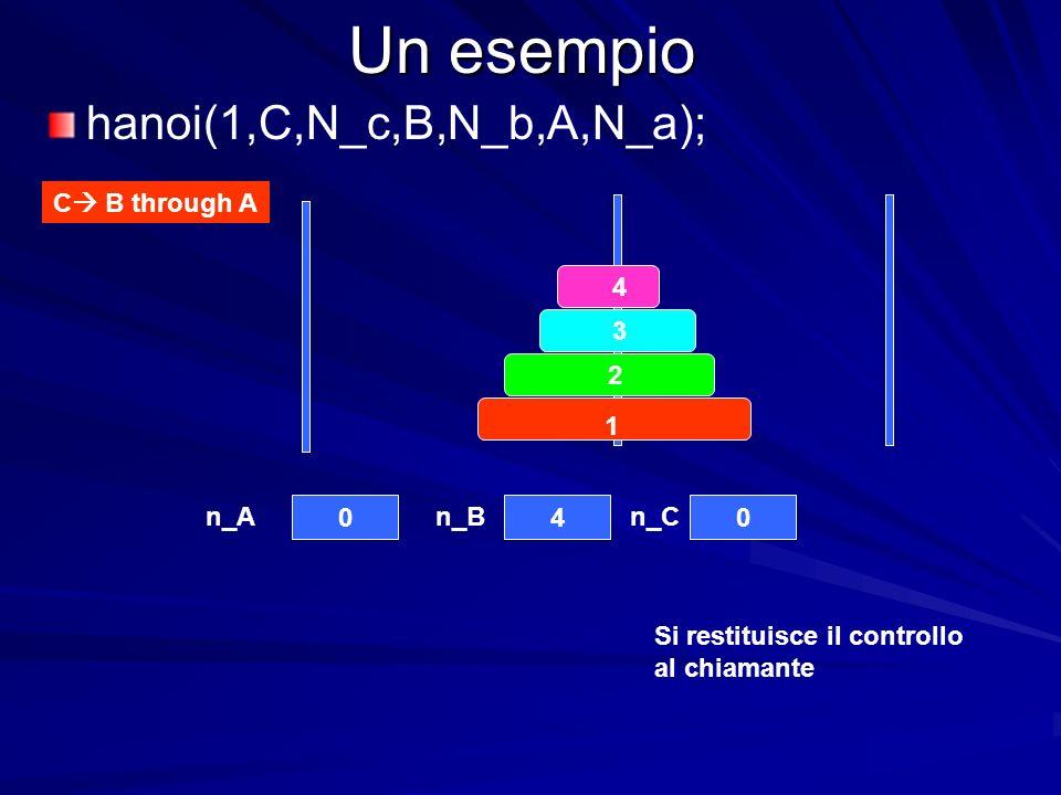 Un esempio 4 3 2 1 040 n_An_Bn_C C B through A hanoi(1,C,N_c,B,N_b,A,N_a); Si restituisce il controllo al chiamante