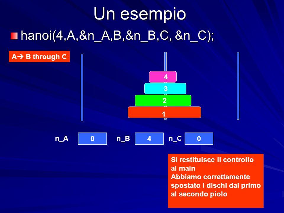 Un esempio 4 3 2 1 040 n_An_Bn_C Si restituisce il controllo al main Abbiamo correttamente spostato i dischi dal primo al secondo piolo A B through C hanoi(4,A,&n_A,B,&n_B,C, &n_C);
