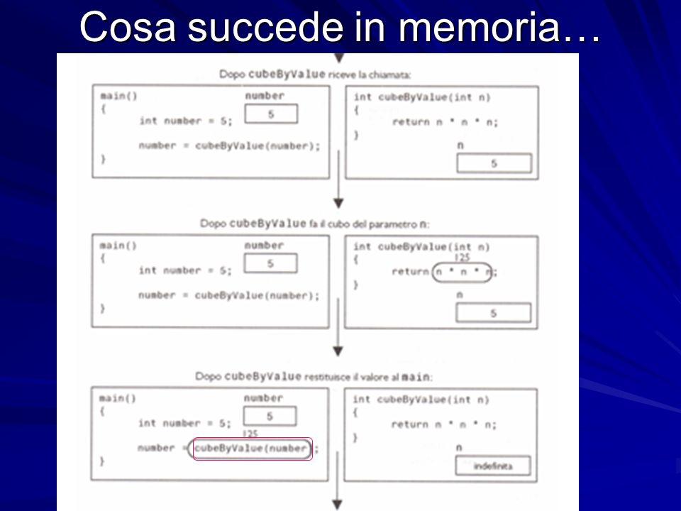 Prof.ssa Chiara Petrioli -- corso di programmazione 1, a.a. 2006/2007 Cosa succede in memoria…