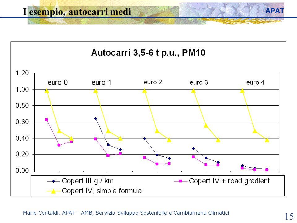 APAT Mario Contaldi, APAT – AMB, Servizio Sviluppo Sostenibile e Cambiamenti Climatici 15 I esempio, autocarri medi