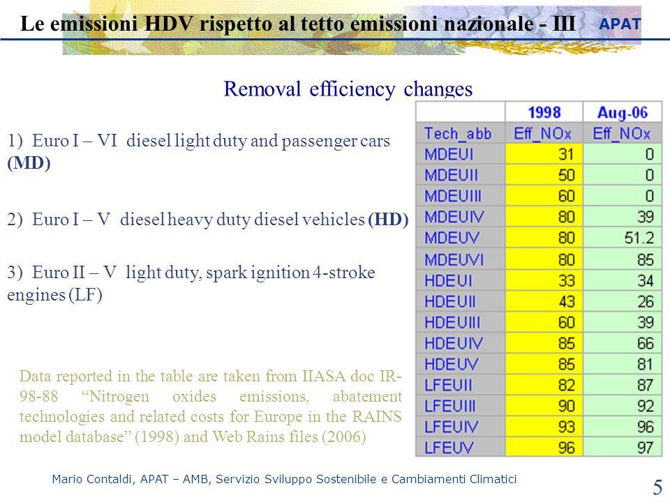 APAT Mario Contaldi, APAT – AMB, Servizio Sviluppo Sostenibile e Cambiamenti Climatici 5 Le emissioni HDV rispetto al tetto emissioni nazionale - III