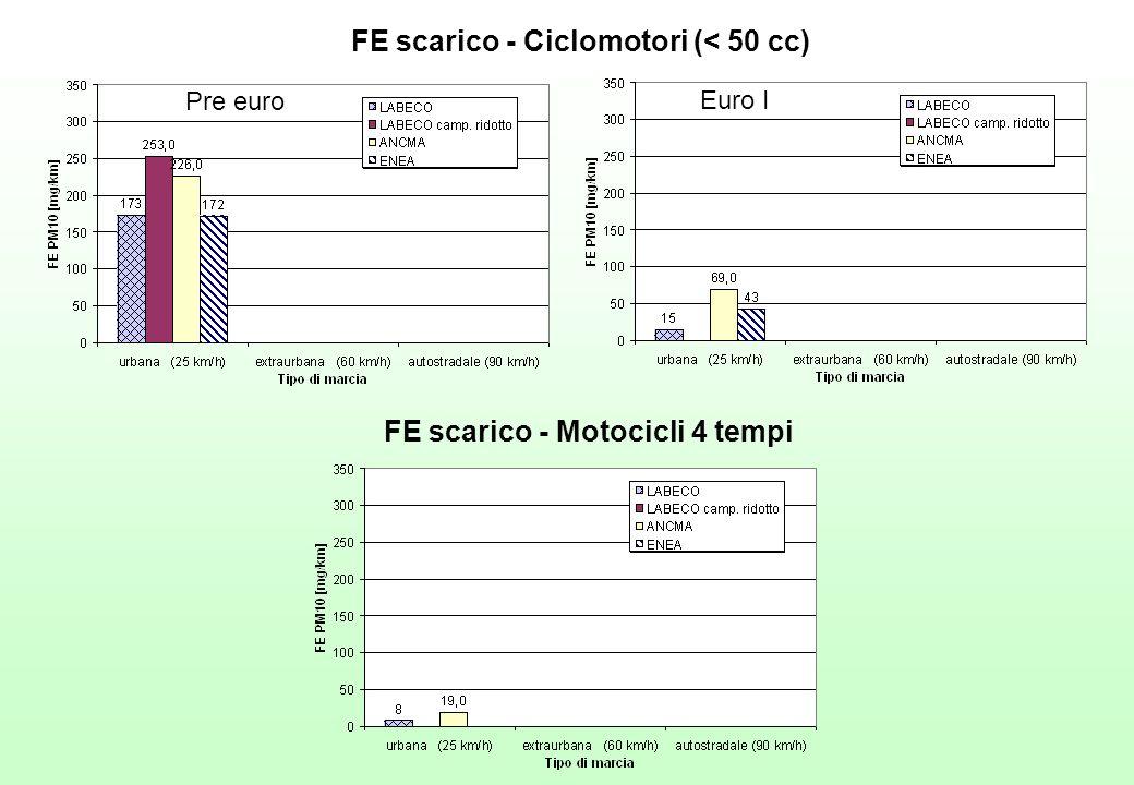 FE scarico - Ciclomotori (< 50 cc) FE scarico - Motocicli 4 tempi Pre euro Euro I