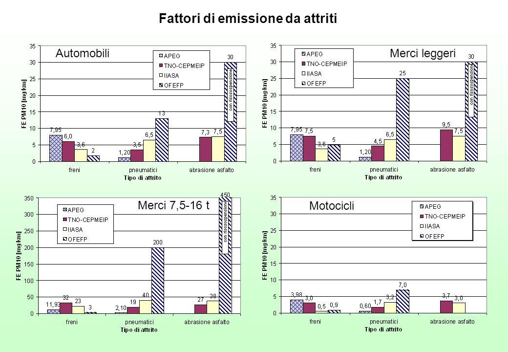 Fattori di emissione da attriti AutomobiliMerci leggeri Motocicli Merci 7,5-16 t