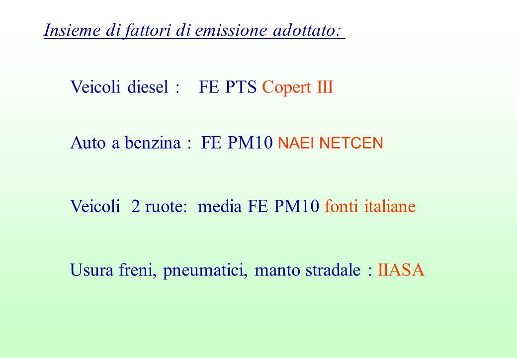 Insieme di fattori di emissione adottato: Veicoli diesel : FE PTS Copert III Auto a benzina : FE PM10 NAEI NETCEN Veicoli 2 ruote: media FE PM10 fonti italiane Usura freni, pneumatici, manto stradale : IIASA