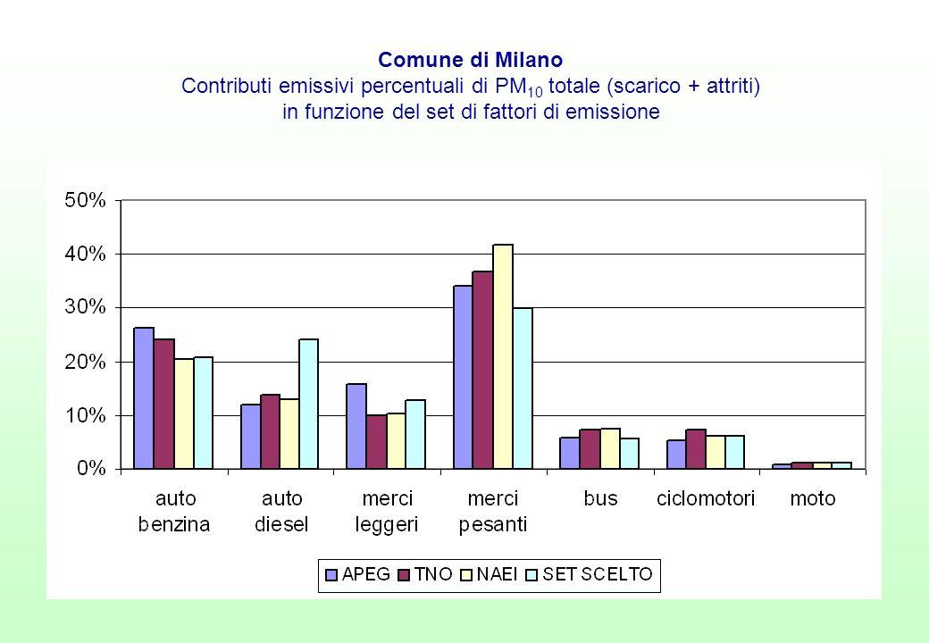 Comune di Milano Contributi emissivi percentuali di PM 10 totale (scarico + attriti) in funzione del set di fattori di emissione