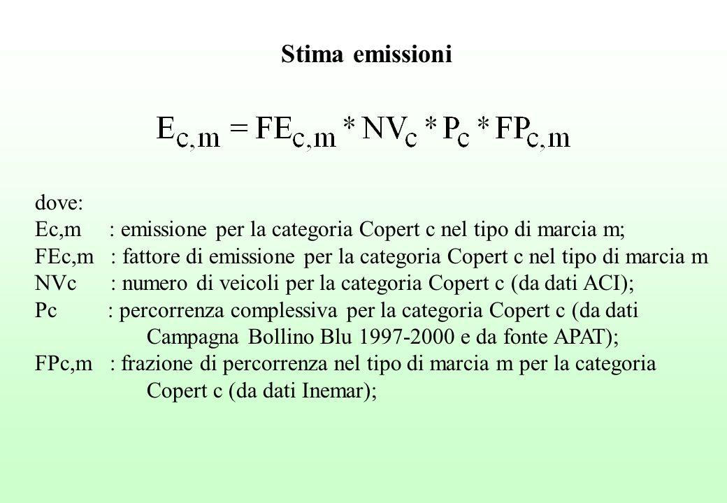 dove: Ec,m : emissione per la categoria Copert c nel tipo di marcia m; FEc,m : fattore di emissione per la categoria Copert c nel tipo di marcia m NVc : numero di veicoli per la categoria Copert c (da dati ACI); Pc : percorrenza complessiva per la categoria Copert c (da dati Campagna Bollino Blu 1997-2000 e da fonte APAT); FPc,m : frazione di percorrenza nel tipo di marcia m per la categoria Copert c (da dati Inemar); Stima emissioni