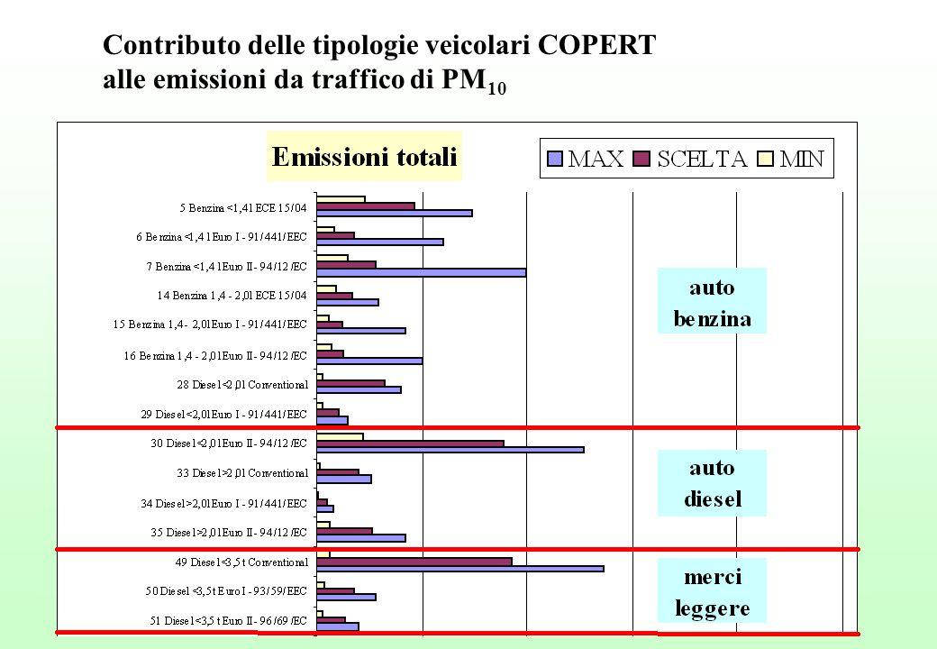 Contributo delle tipologie veicolari COPERT alle emissioni da traffico di PM 10