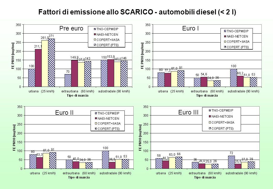 Fattori di emissione allo SCARICO - automobili diesel (< 2 l) Pre euroEuro I Euro II Euro III