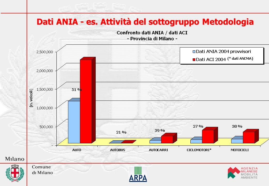 Dati ANIA - es. Attività del sottogruppo Metodologia