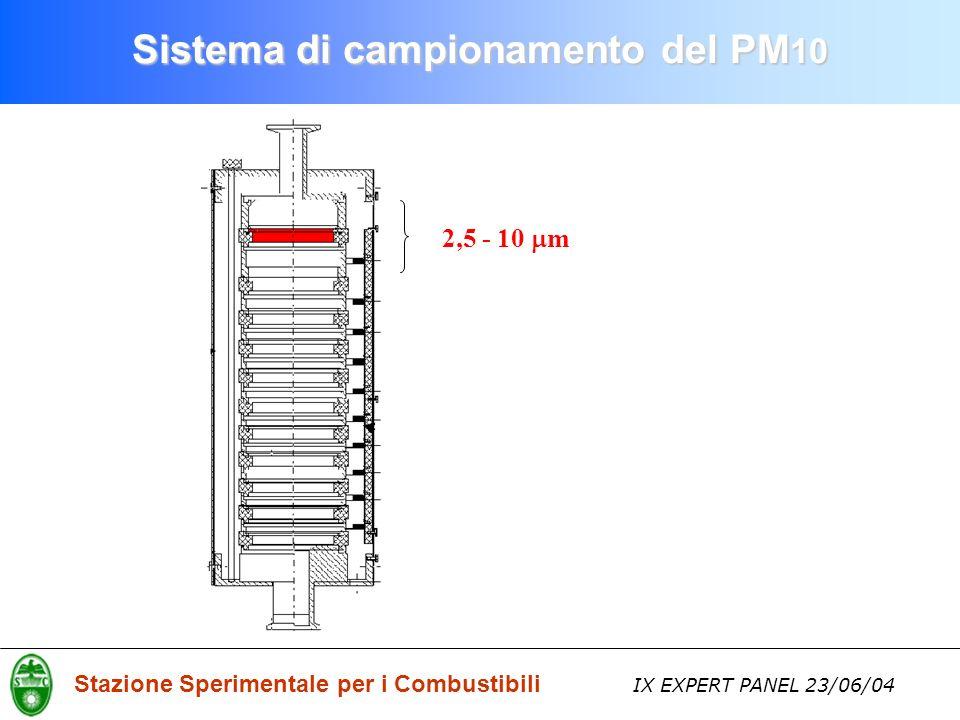 Stazione Sperimentale per i Combustibili IX EXPERT PANEL 23/06/04 Sistema di campionamento del PM 10 2,5 - 10 m