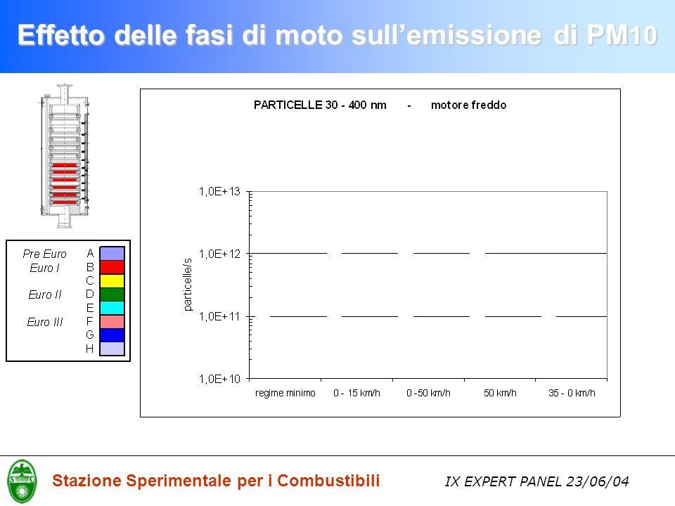 Stazione Sperimentale per i Combustibili IX EXPERT PANEL 23/06/04 Effetto delle fasi di moto sullemissione di PM 10
