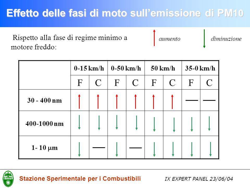 Stazione Sperimentale per i Combustibili IX EXPERT PANEL 23/06/04 Rispetto alla fase di regime minimo a motore freddo: 0-15 km/h0-50 km/h50 km/h35-0 km/h FCFCFCFC 30 - 400 nm 400-1000 nm 1- 10 m aumentodiminuzione Effetto delle fasi di moto sullemissione di PM 10