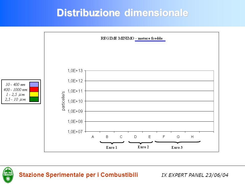 Stazione Sperimentale per i Combustibili IX EXPERT PANEL 23/06/04 Distribuzione dimensionale Euro 1Euro 3 Euro 2