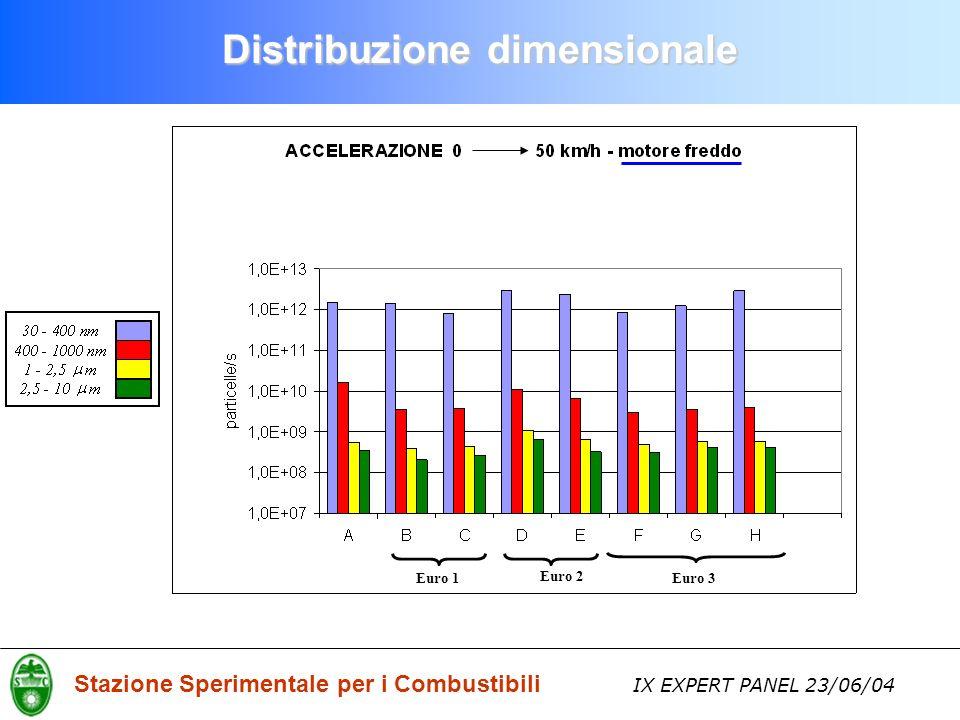Stazione Sperimentale per i Combustibili IX EXPERT PANEL 23/06/04 Euro 1Euro 3 Euro 2 Distribuzione dimensionale