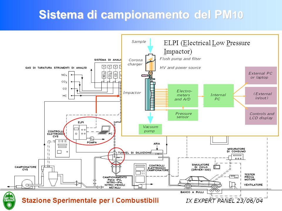 Stazione Sperimentale per i Combustibili IX EXPERT PANEL 23/06/04 ELPI (Electrical Low Pressure Impactor) Sistema di campionamento del PM 10