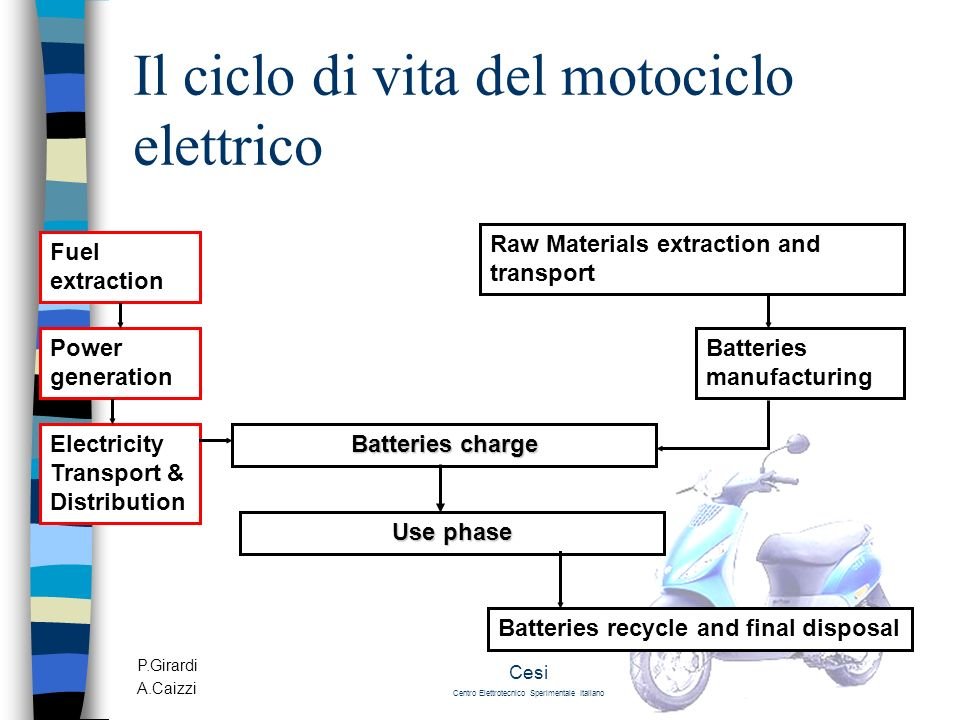 P.Girardi A.Caizzi Cesi Centro Elettrotecnico Sperimentale Italiano Il ciclo di vita del motociclo elettrico Fuel extraction Power generation Electricity Transport & Distribution Raw Materials extraction and transport Batteries manufacturing Use phase Batteries recycle and final disposal Batteries charge