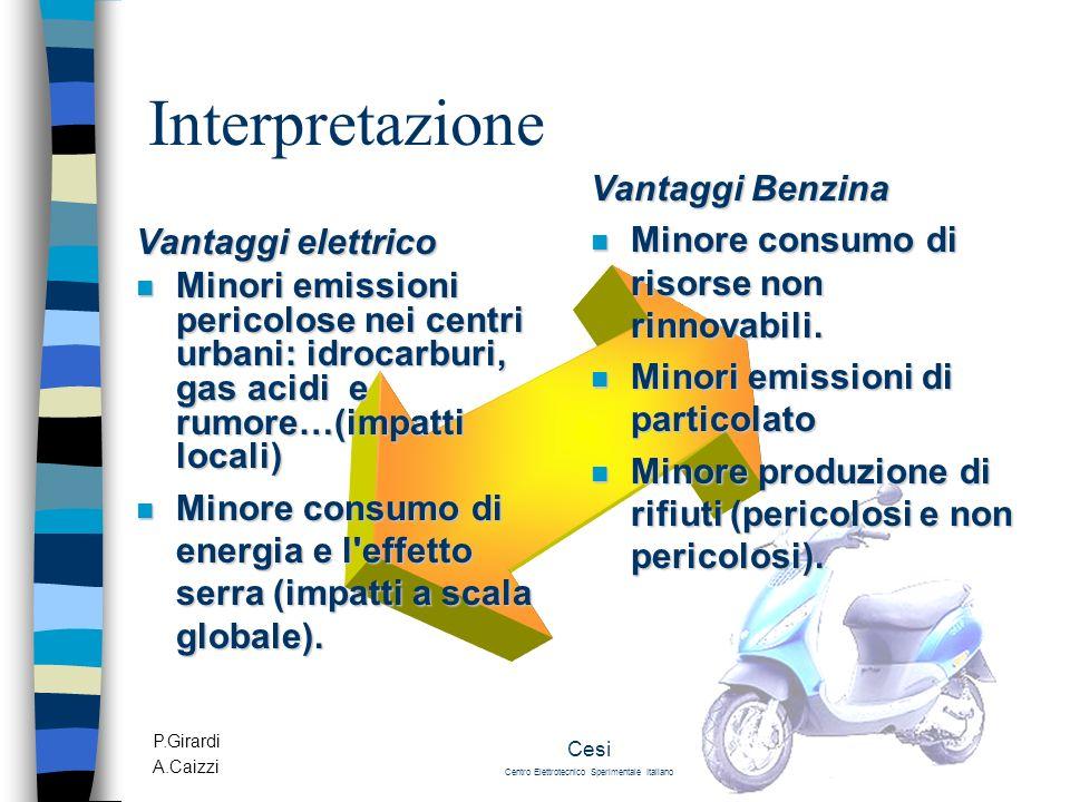 P.Girardi A.Caizzi Cesi Centro Elettrotecnico Sperimentale Italiano Interpretazione Vantaggi elettrico n Minori emissioni pericolose nei centri urbani