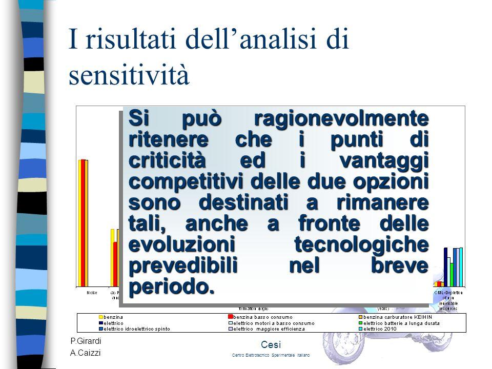 P.Girardi A.Caizzi Cesi Centro Elettrotecnico Sperimentale Italiano I risultati dellanalisi di sensitività Si può ragionevolmente ritenere che i punti