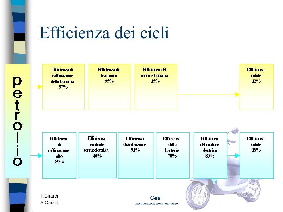 P.Girardi A.Caizzi Cesi Centro Elettrotecnico Sperimentale Italiano Efficienza dei cicli