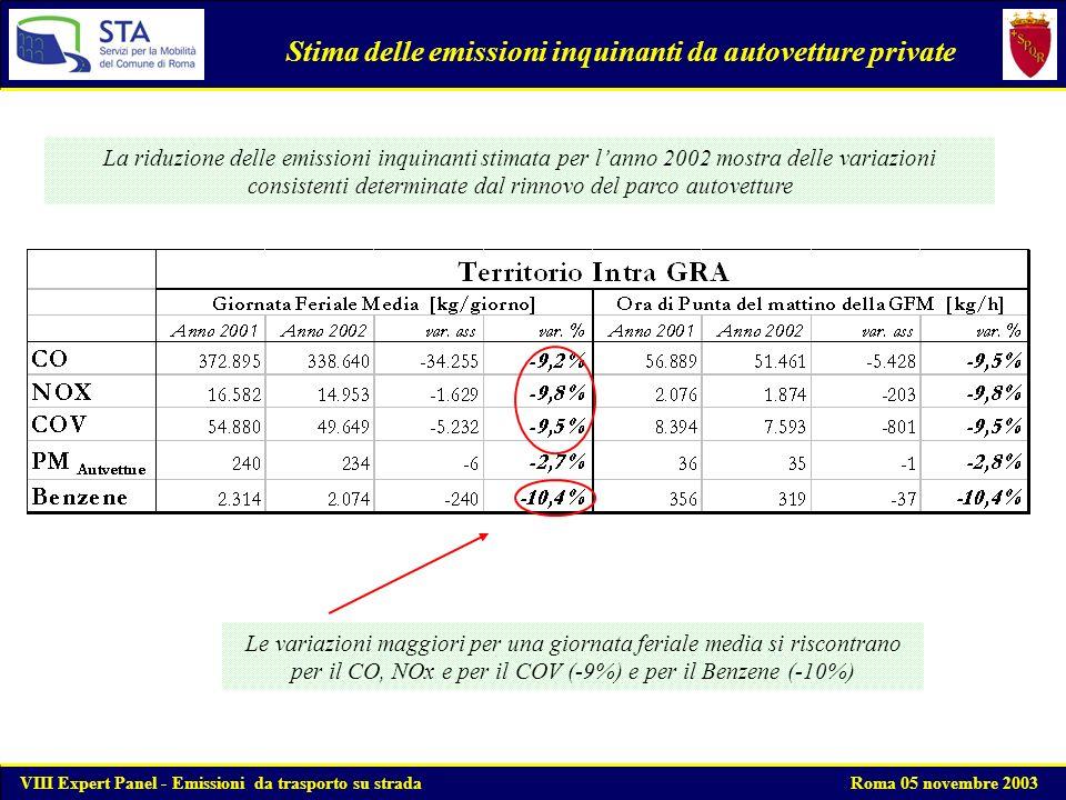 Contributi delle diverse fonti emissive Stima dei contributi delle emissioni inquinanti nel Comune di Roma - Anno 2002 Traffico veicolare + Impianti fissi Stima dei contributi delle emissioni inquinanti nel Comune di Roma - Anno 2002 - Traffico veicolare VIII Expert Panel - Emissioni da trasporto su strada Roma 05 novembre 2003