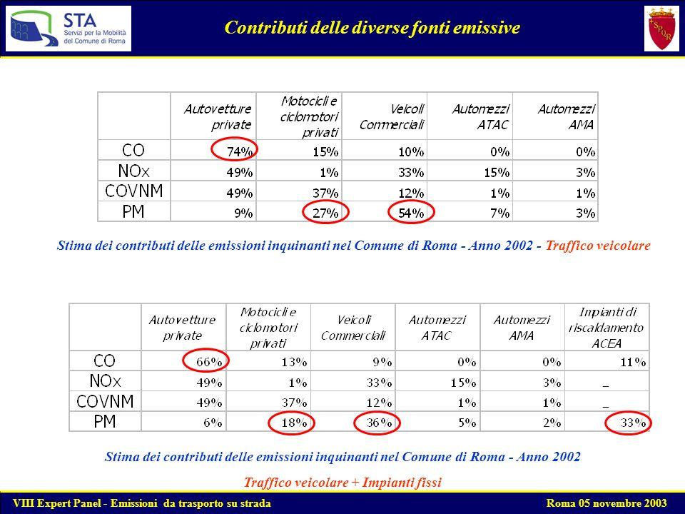 Mappa dei punti di campionamento (background) VIII Expert Panel - Emissioni da trasporto su strada Roma 05 novembre 2003