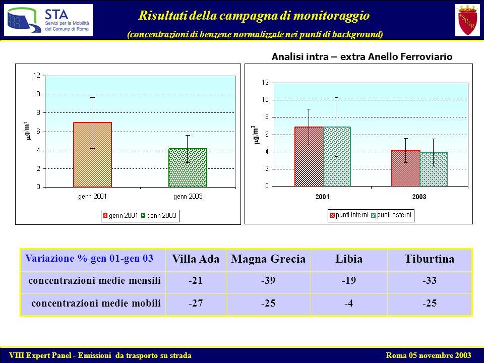 BENZENE Andamento delle concentrazioni medie mobili annue VIII Expert Panel - Emissioni da trasporto su strada Roma 05 novembre 2003 Entrata in vigore del provvedimento