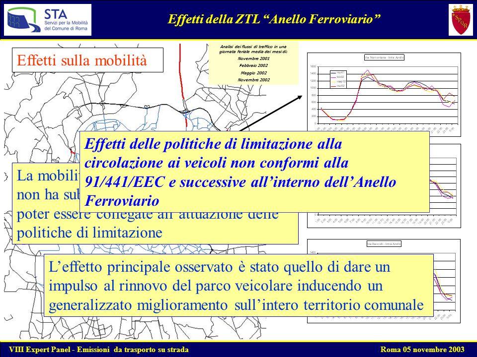 Fonte: Centrale del Traffico - STA Significativo aumento degli ingressi al termine dellorario di esercizio nel 2002 Andamento dei flussi nel 2002 e scostamento dal 2000 Analisi della mobilità in ZTL Centro Storico Andamento giornaliero degli accessi nel Centro Storico: confronto tra lanno 2000 e lanno 2002 VIII Expert Panel - Emissioni da trasporto su strada Roma 05 novembre 2003 INTERDIZIONE ZTL (ore 06,30 – 18,00)