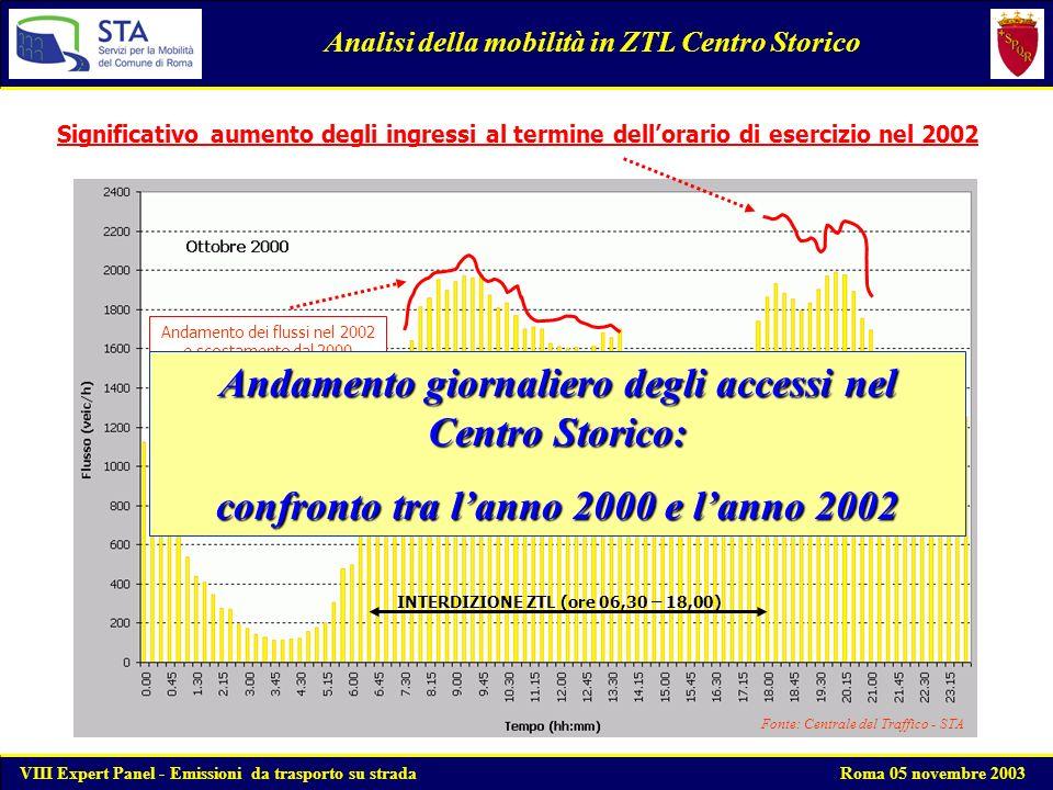 Sabato: Diminuzione del 16% degli accessi nel periodo di esercizio della ZTL Domenica: Diminuzione del 32% degli accessi nel periodo di esercizio della ZTL Analisi della mobilità in ZTL Centro Storico Provvedimento di estensione della ZTL nel periodo natalizio 2002: 06:30 - 20:00 tutti i giorni della settimana VIII Expert Panel - Emissioni da trasporto su strada Roma 05 novembre 2003 La minor diminuzione registrata nella giornata del sabato è determinata dal fatto che nella fascia oraria 14,00 - 18,00 laccesso alla ZTL è ordinariamente interdetto