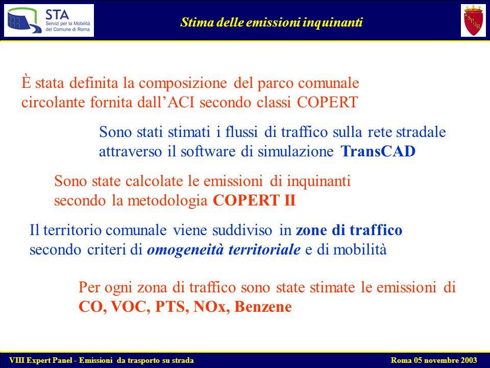 Stima delle emissioni inquinanti da autovetture private La riduzione delle emissioni inquinanti stimata per lanno 2002 mostra delle variazioni consistenti determinate dal rinnovo del parco autovetture Le variazioni maggiori per una giornata feriale media si riscontrano per il CO, NOx e per il COV (-9%) e per il Benzene (-10%) VIII Expert Panel - Emissioni da trasporto su strada Roma 05 novembre 2003