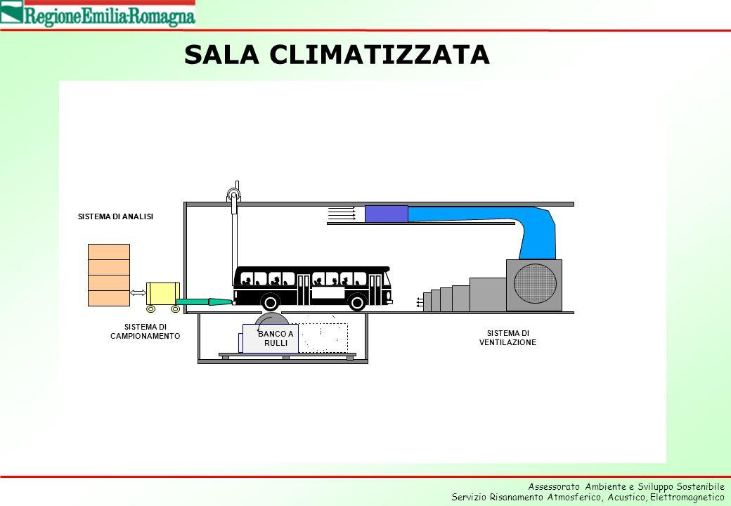 Assessorato Ambiente e Sviluppo Sostenibile Servizio Risanamento Atmosferico, Acustico, Elettromagnetico SALA CLIMATIZZATA SISTEMA DI CAMPIONAMENTO BANCO A RULLI SISTEMA DI ANALISI SISTEMA DI VENTILAZIONE SISTEMA DI ANALISI