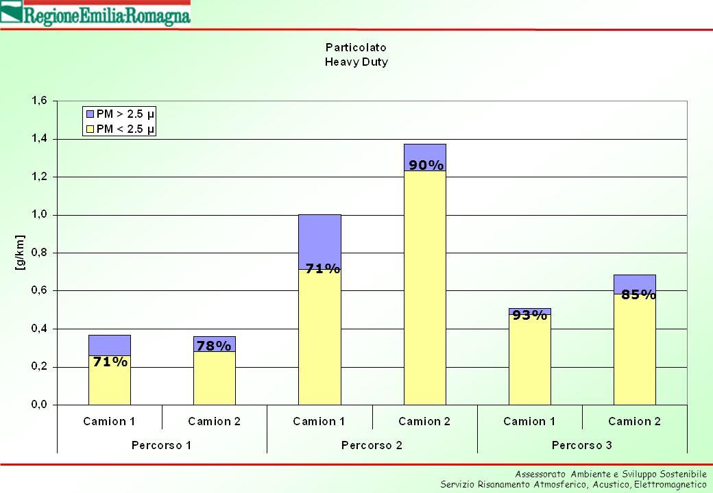 Assessorato Ambiente e Sviluppo Sostenibile Servizio Risanamento Atmosferico, Acustico, Elettromagnetico 71% 78% 71% 90% 93% 85%