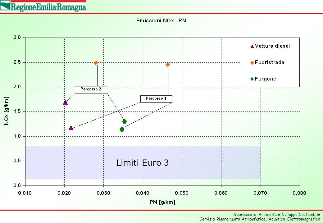 Assessorato Ambiente e Sviluppo Sostenibile Servizio Risanamento Atmosferico, Acustico, Elettromagnetico Limiti Euro 3