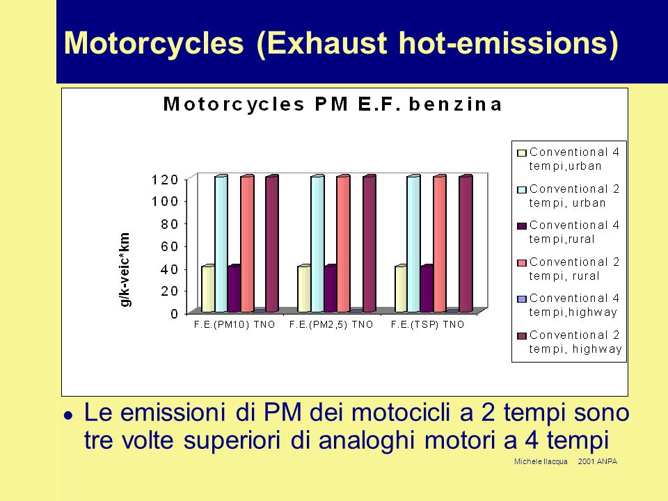 Michele Ilacqua 2001 ANPA Motorcycles (Exhaust hot-emissions) Le emissioni di PM dei motocicli a 2 tempi sono tre volte superiori di analoghi motori a 4 tempi