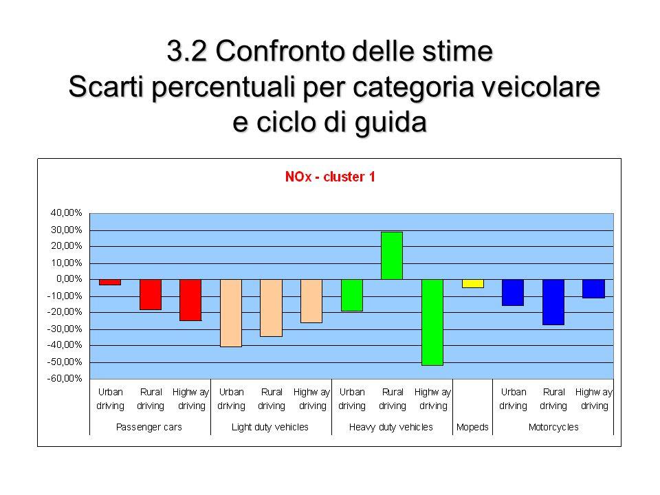 3.2 Confronto delle stime Scarti percentuali per categoria veicolare e ciclo di guida