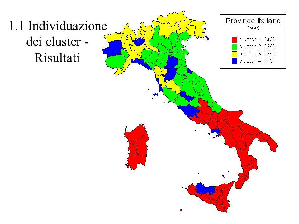1.1 Individuazione dei cluster - Risultati
