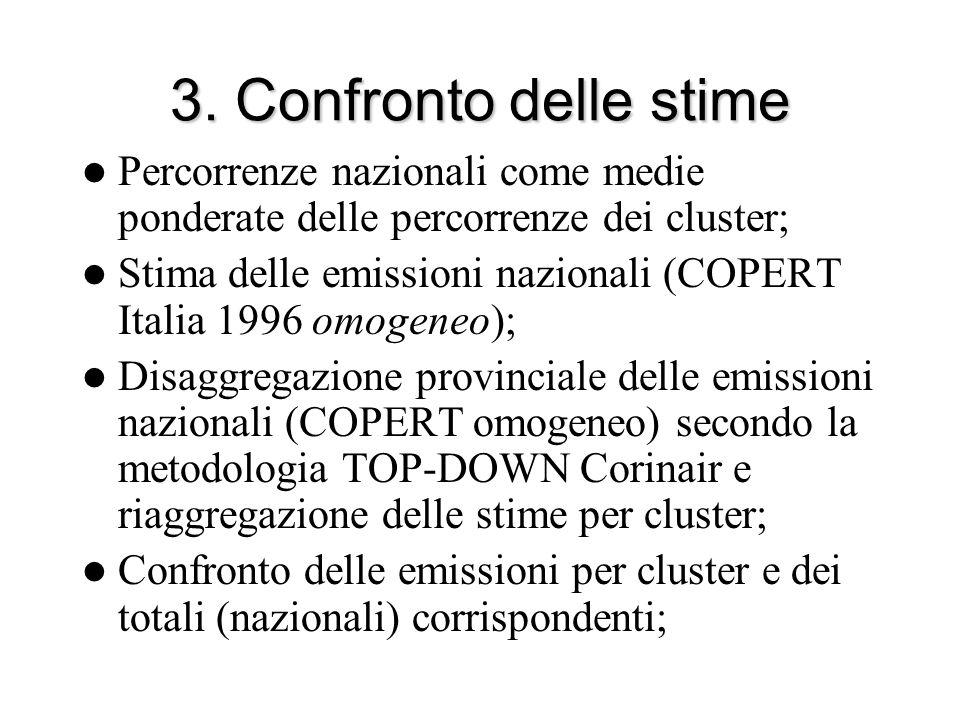 3. Confronto delle stime Percorrenze nazionali come medie ponderate delle percorrenze dei cluster; Stima delle emissioni nazionali (COPERT Italia 1996
