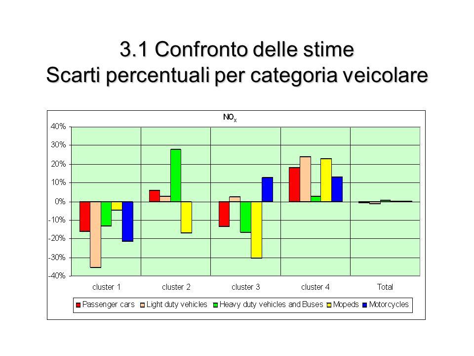 3.1 Confronto delle stime Scarti percentuali per categoria veicolare