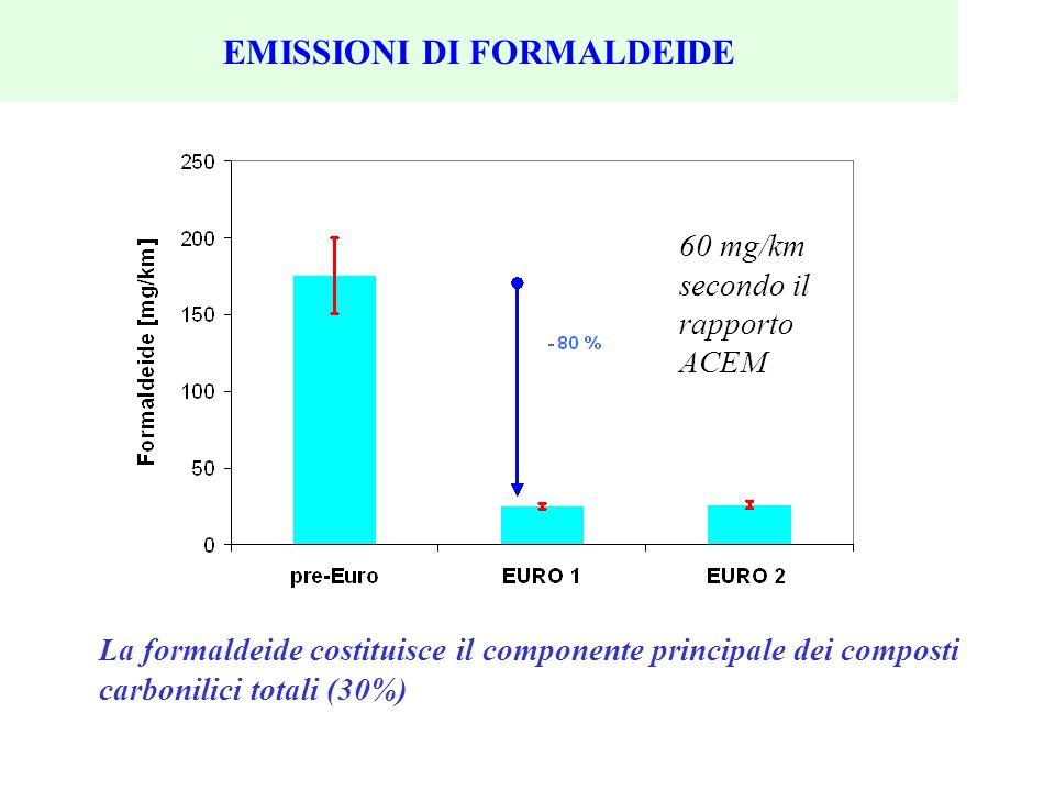 EMISSIONI DI FORMALDEIDE La formaldeide costituisce il componente principale dei composti carbonilici totali (30%) 60 mg/km secondo il rapporto ACEM